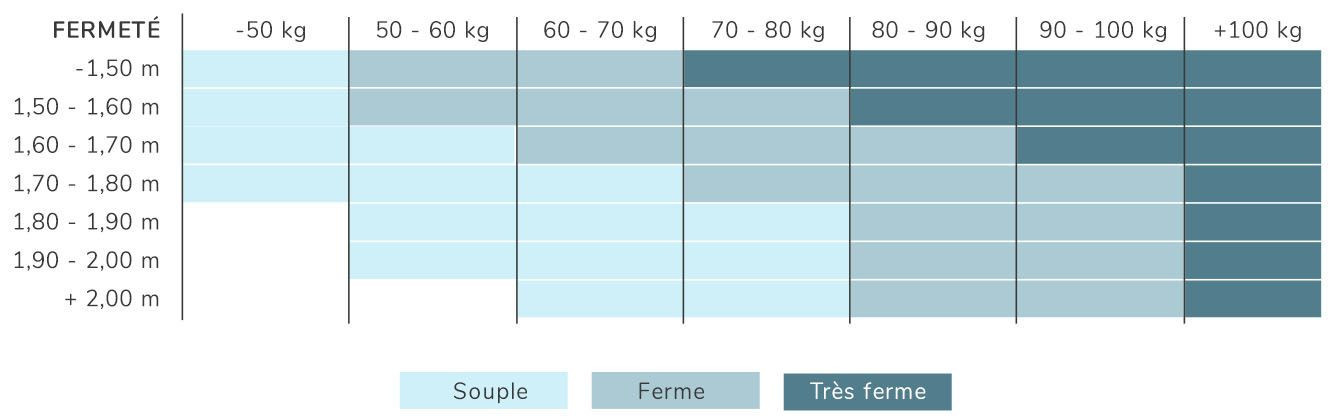 guide achat matelas tableau rapport poids-taille